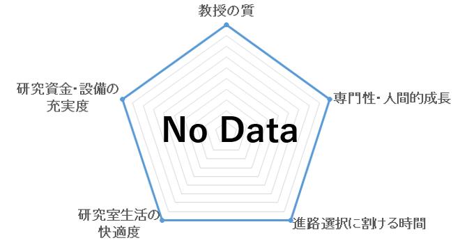 コンピュータービジョン研究室(岩堀祐之研究室)の評価を表すペンタゴンチャート